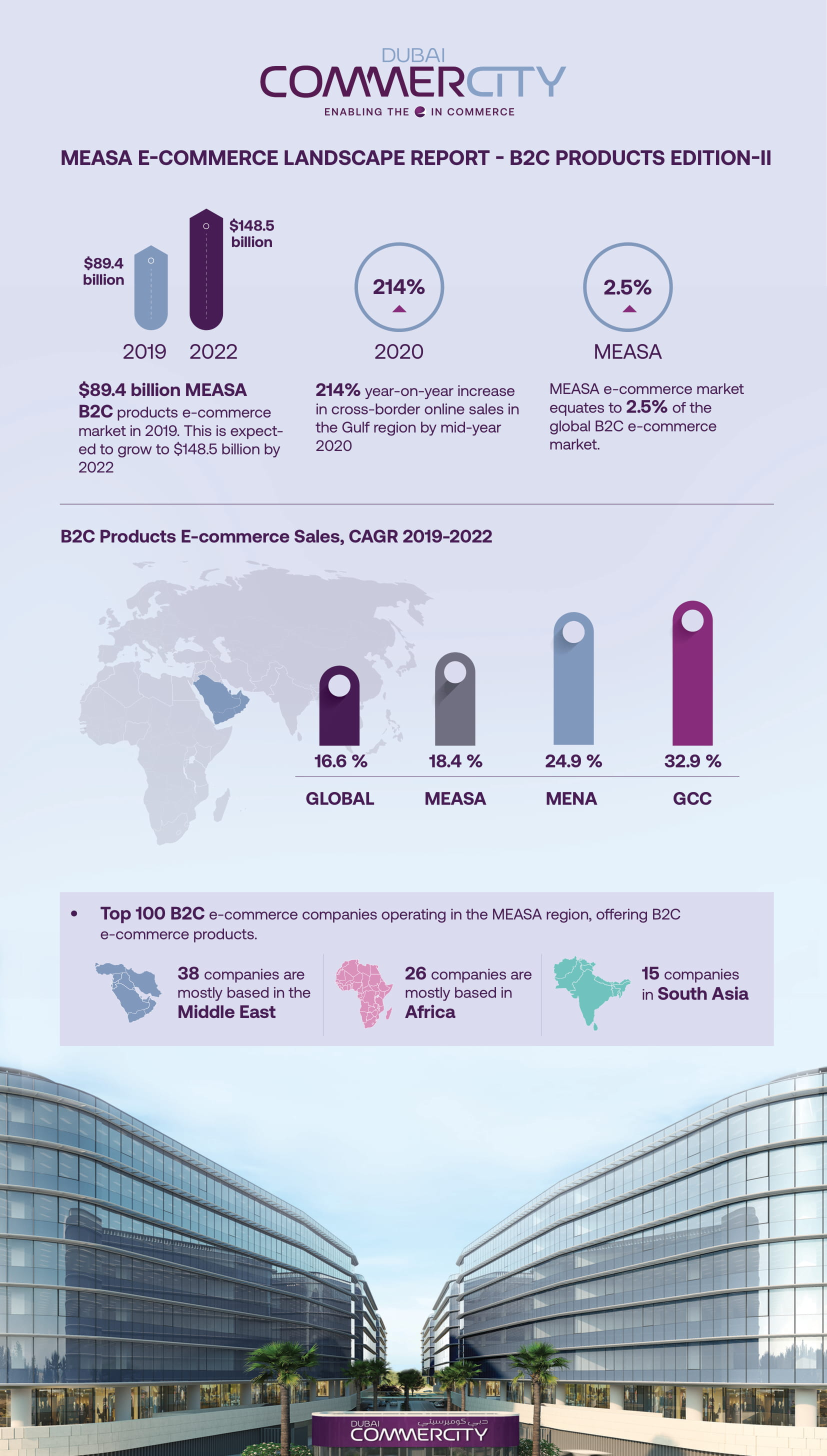 dcc measa e-commerce 2022