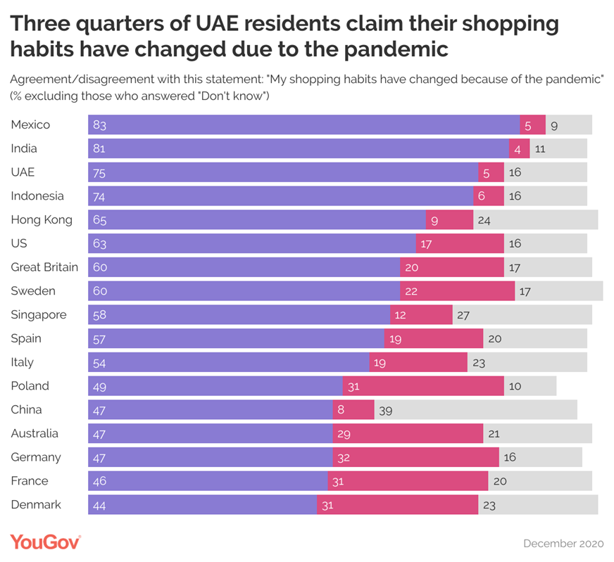 Over half of UAE residents plan to use online shopping and delivery services in the future